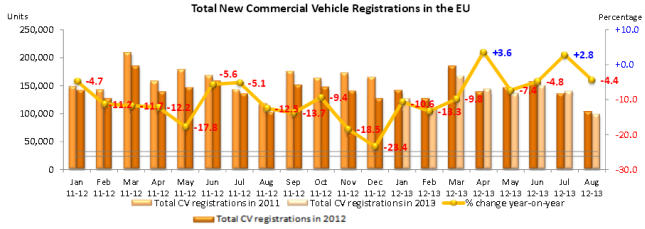 zulassung nutzfahrzeuge 2013